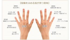💍指輪をする指の意味💍
