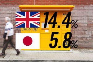 日本のECはまだ伸びるのか?!イギリスに見るこれからの日本のEC